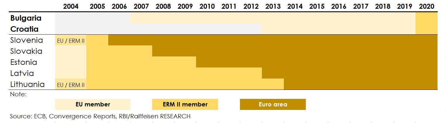 Entry to the ERM II leaves the Exchange Rate of Estonian Kroon Unchanged