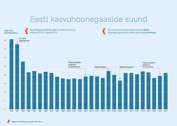 CO2 püüdmine Eesti põlevkivitööstuses on teostatav, aga kulukas
